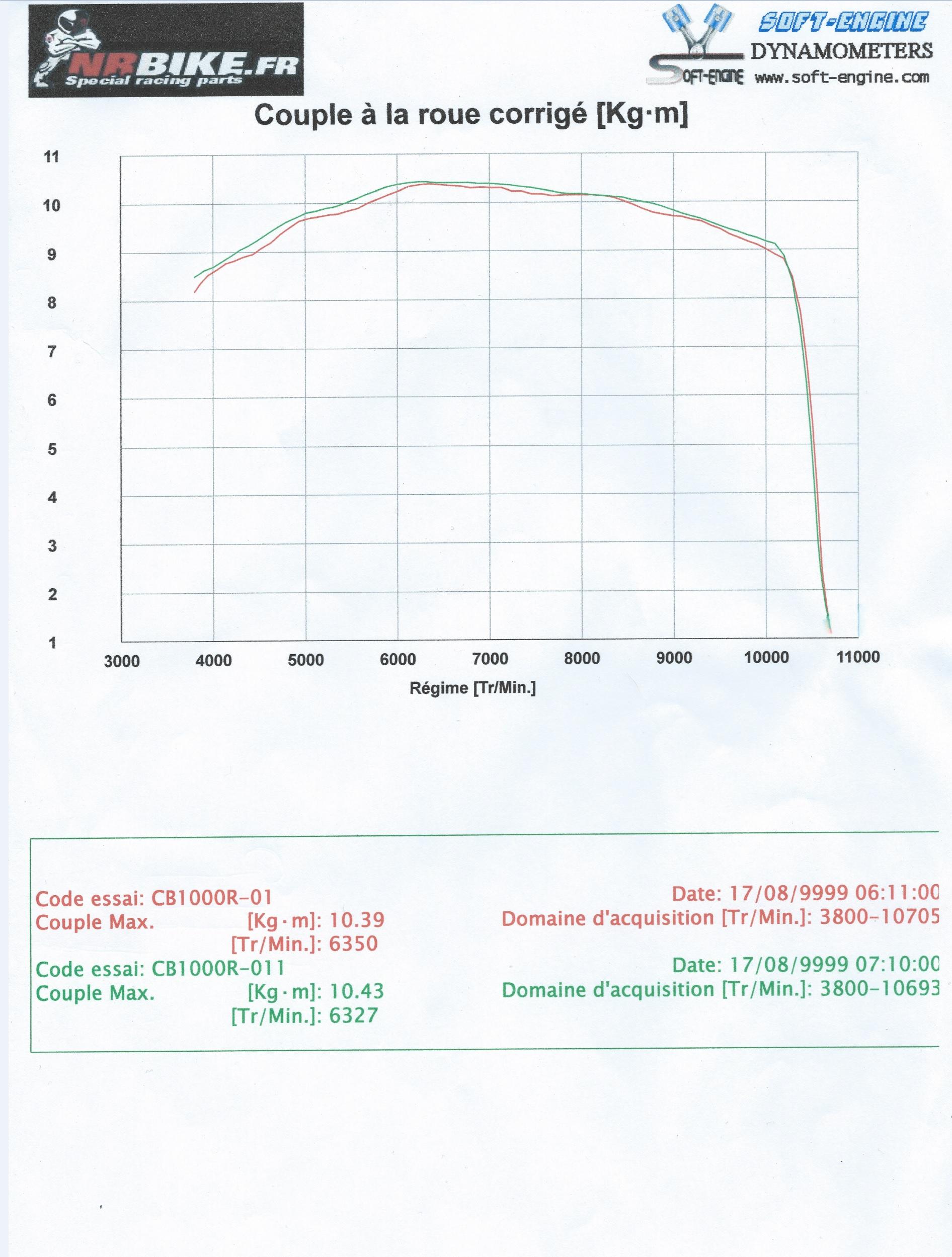 [topic unique] Les courbes des CB1000R des membres - Page 6 Coube_couple_CB1000R_corrige